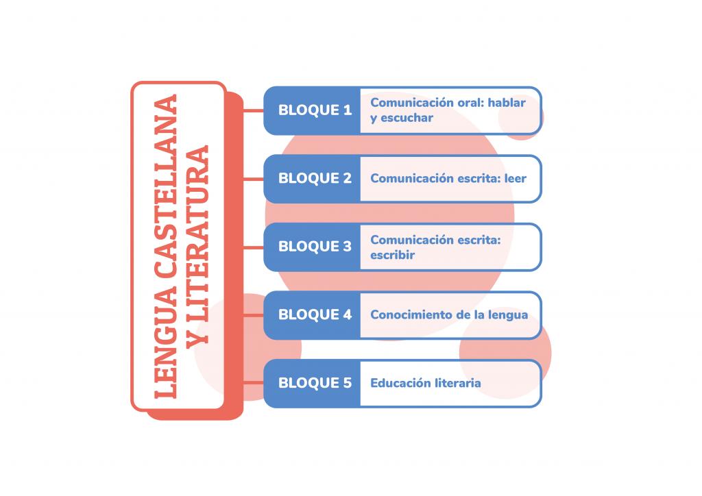 Recursos Lengua Castellana y Literatura