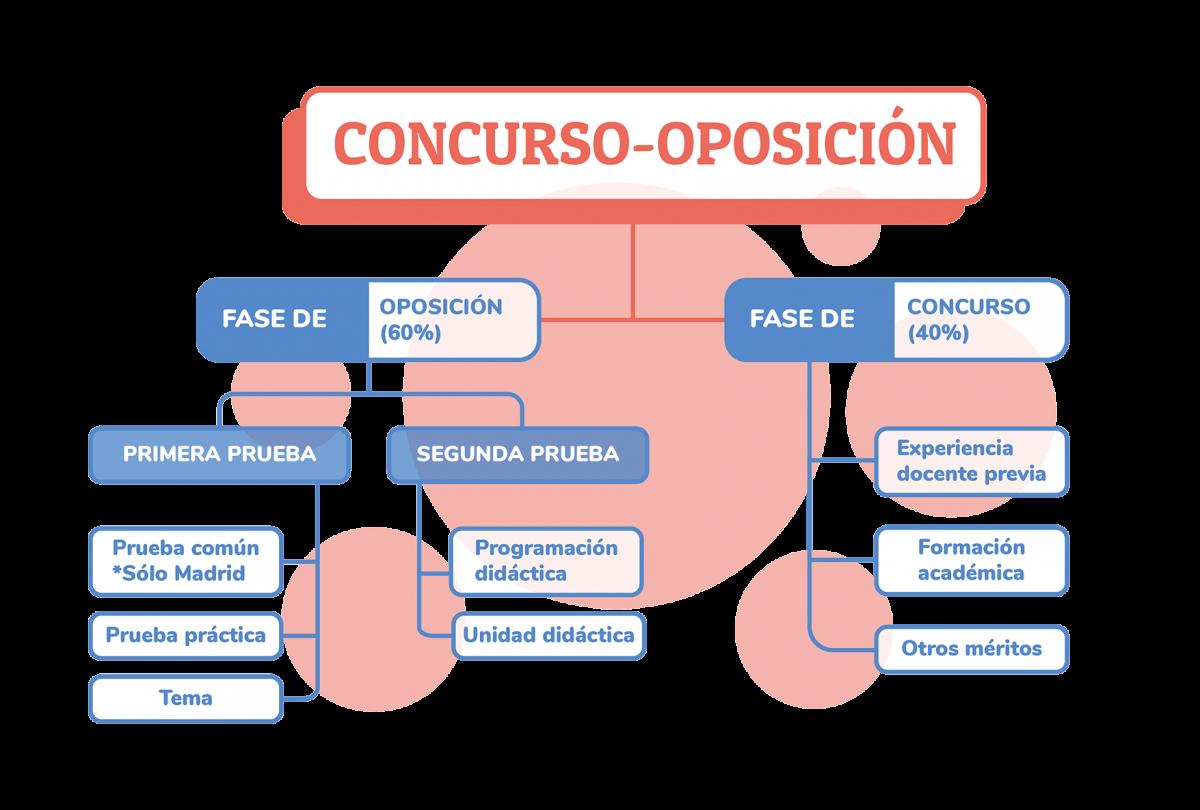 GRAFICA_ESQUEMA_OPOSICION